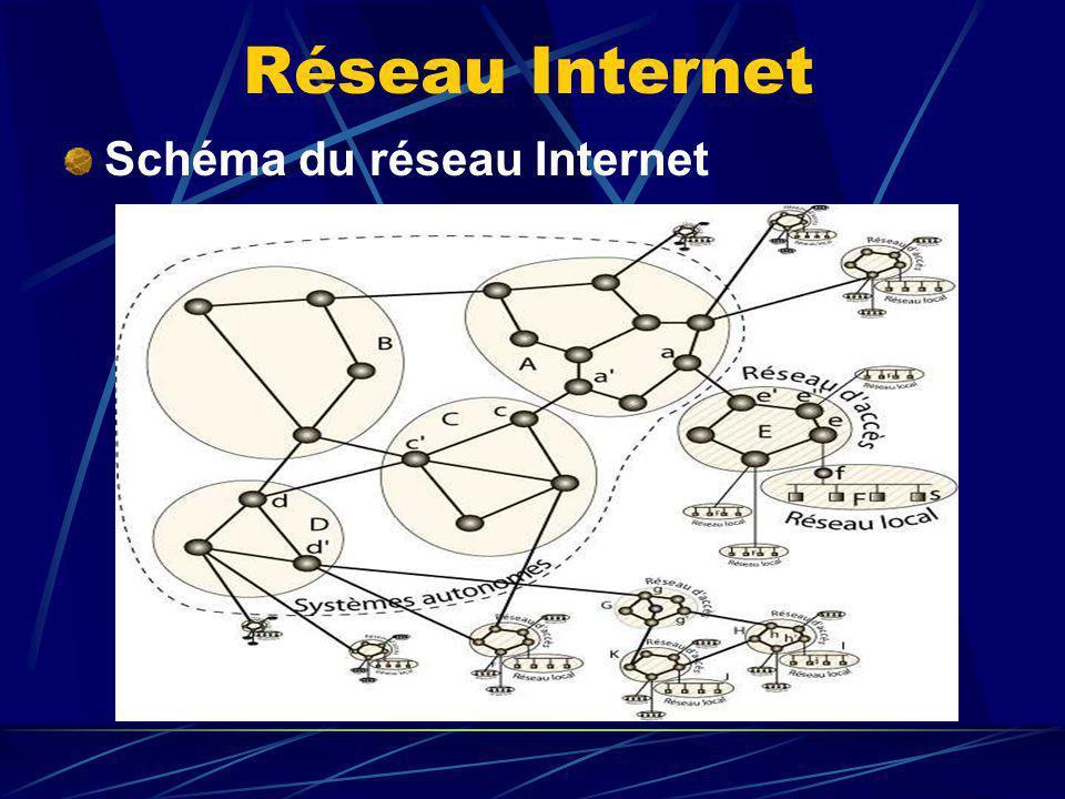 Schéma du réseau Internet