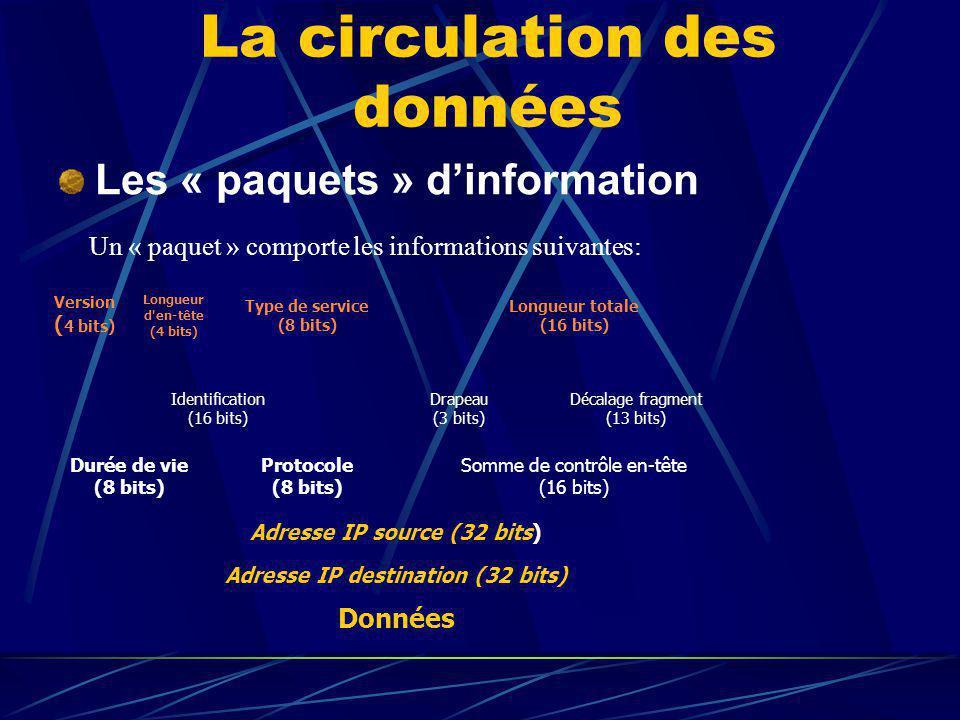 La circulation des données Les « paquets » dinformation Version ( 4 bits) Longueur d'en-tête (4 bits) Type de service (8 bits) Longueur totale (16 bit