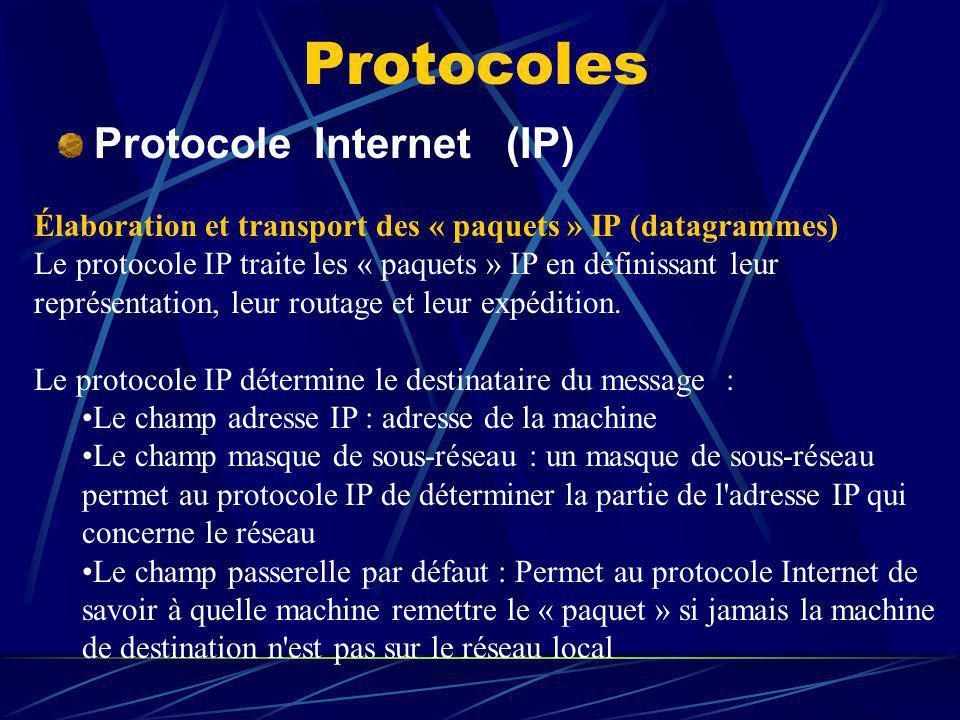Protocoles Protocole Internet (IP) Élaboration et transport des « paquets » IP (datagrammes) Le protocole IP traite les « paquets » IP en définissant