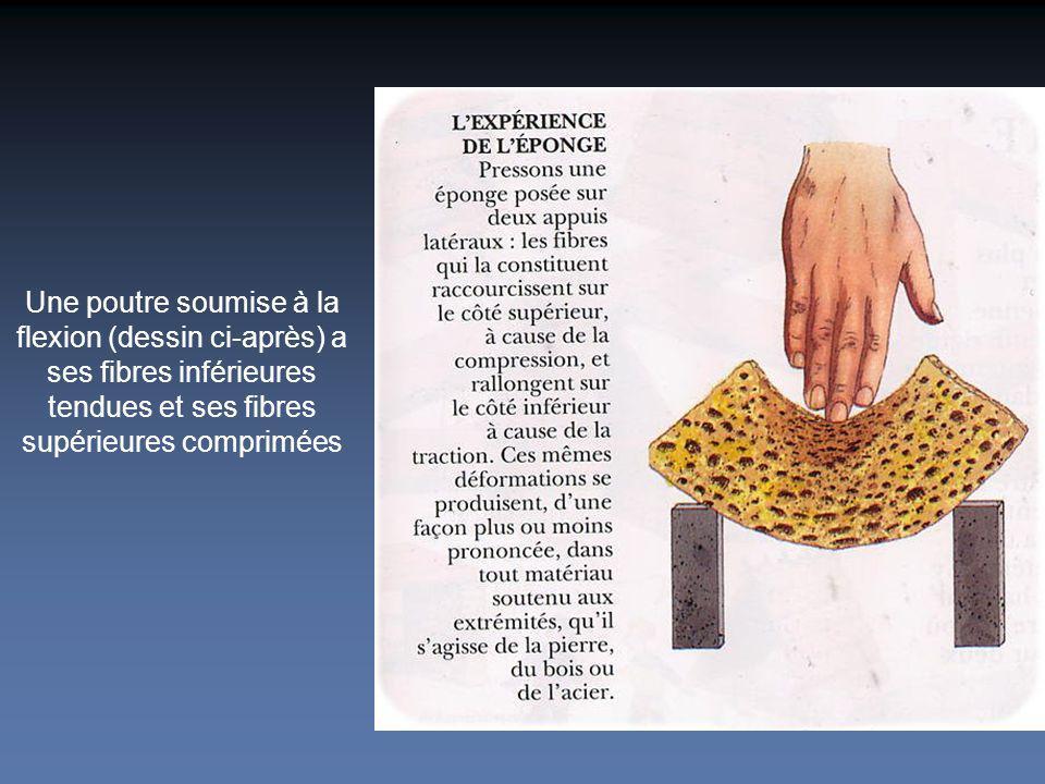 Une poutre soumise à la flexion (dessin ci-après) a ses fibres inférieures tendues et ses fibres supérieures comprimées