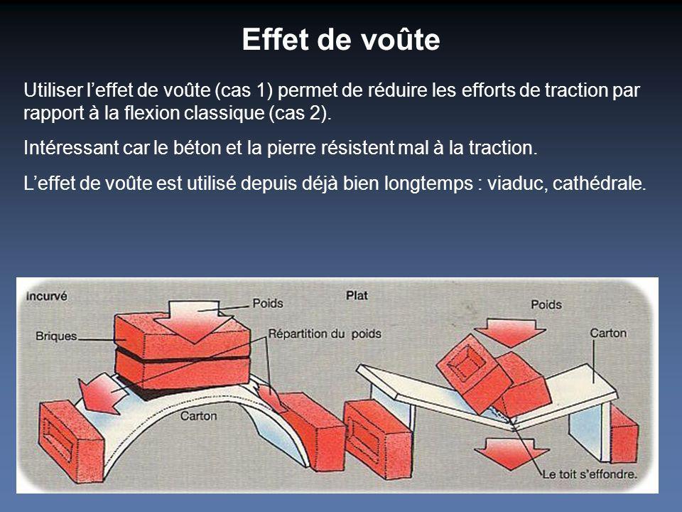 Effet de voûte Utiliser leffet de voûte (cas 1) permet de réduire les efforts de traction par rapport à la flexion classique (cas 2). Intéressant car