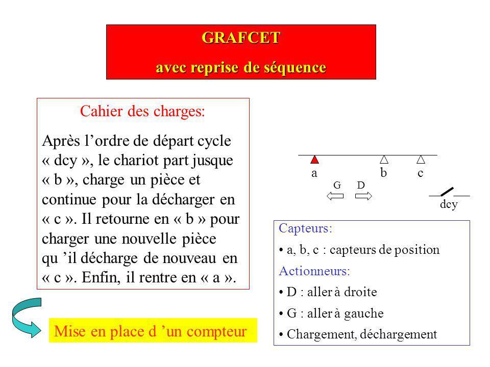 GRAFCET avec reprise de séquence ac dcy Cahier des charges: Après lordre de départ cycle « dcy », le chariot part jusque « b », charge un pièce et con
