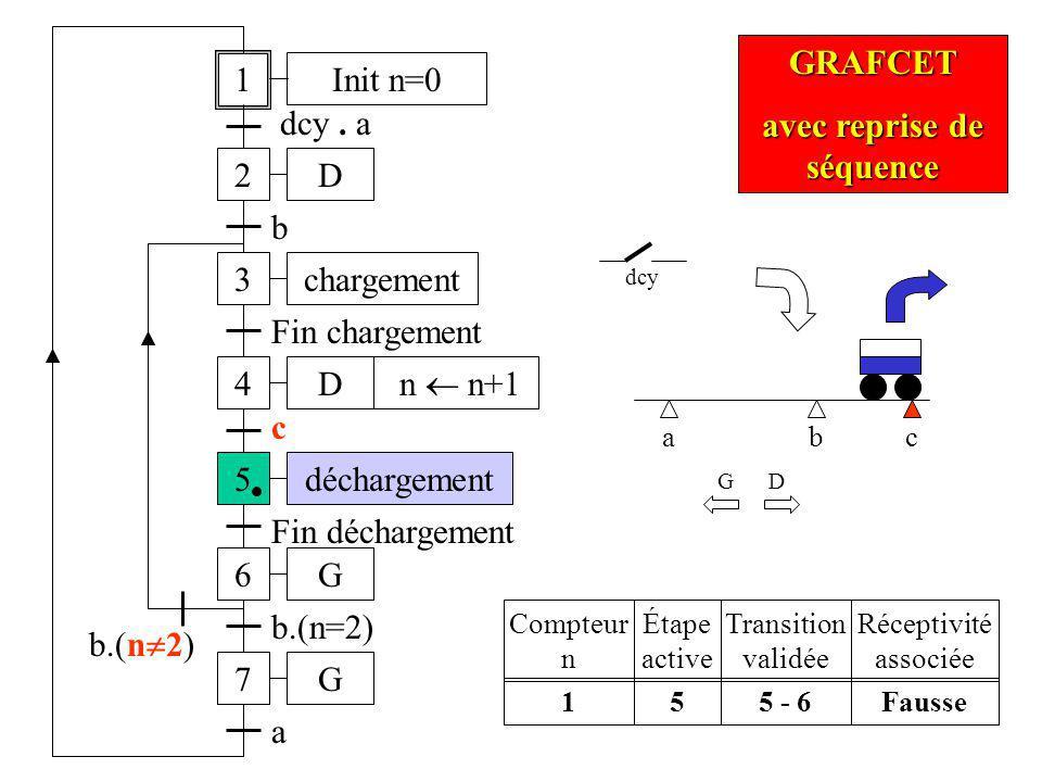 ac 1 2 dcy. a 3 b 4 Fin chargement b D D chargement 5déchargement c b.(n=2) 6G Fin déchargement 7G b.(n 2) a Init n=0 n n+1 GRAFCET avec reprise de sé