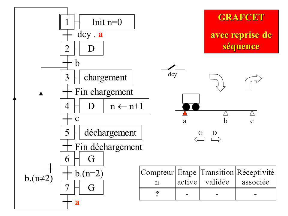 a dcy 1 2 dcy. a 3 b 4 Fin chargement b D D chargement 5déchargement c b.(n=2) G D 6G Fin déchargement 7G b.(n 2) a Init n=0 n n+1 GRAFCET avec repris