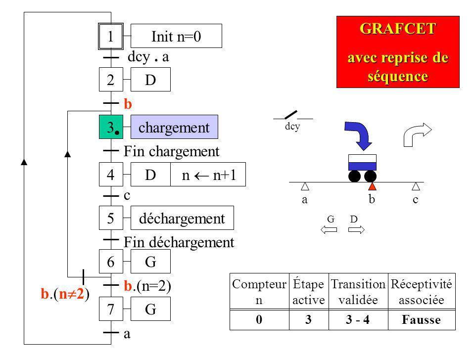 a 1 2 dcy. a 3 b 4 Fin chargement b D D chargement 5déchargement c b.(n=2) 6G Fin déchargement 7G b.(n 2) a Init n=0 n n+1 GRAFCET avec reprise de séq