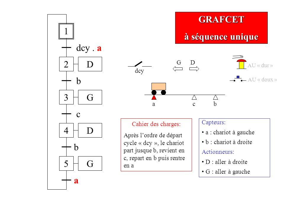 GRAFCET à séquence unique ab dcy Cahier des charges: Après lordre de départ cycle « dcy », le chariot part jusque b, revient en c, repart en b puis re