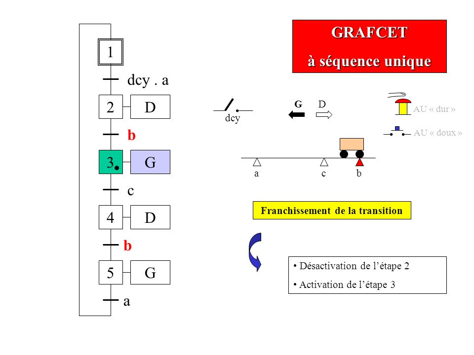 GRAFCET à séquence unique ab 1 2 dcy.