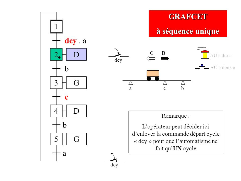 GRAFCET à séquence unique ab dcy 1 2 dcy.