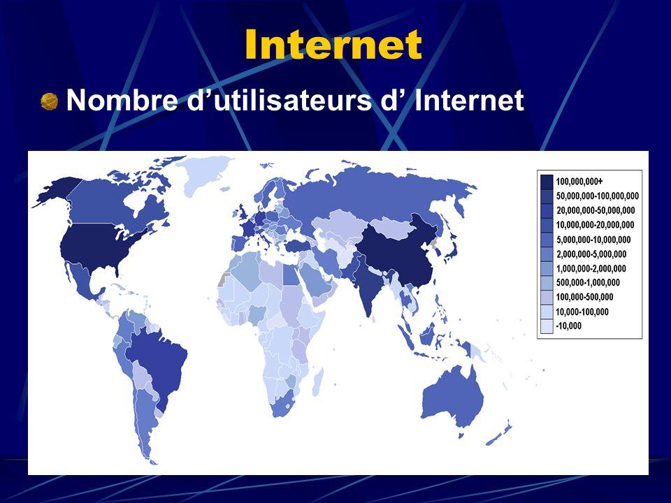 Internet Nombre dutilisateurs d Internet en % / pays (2004)