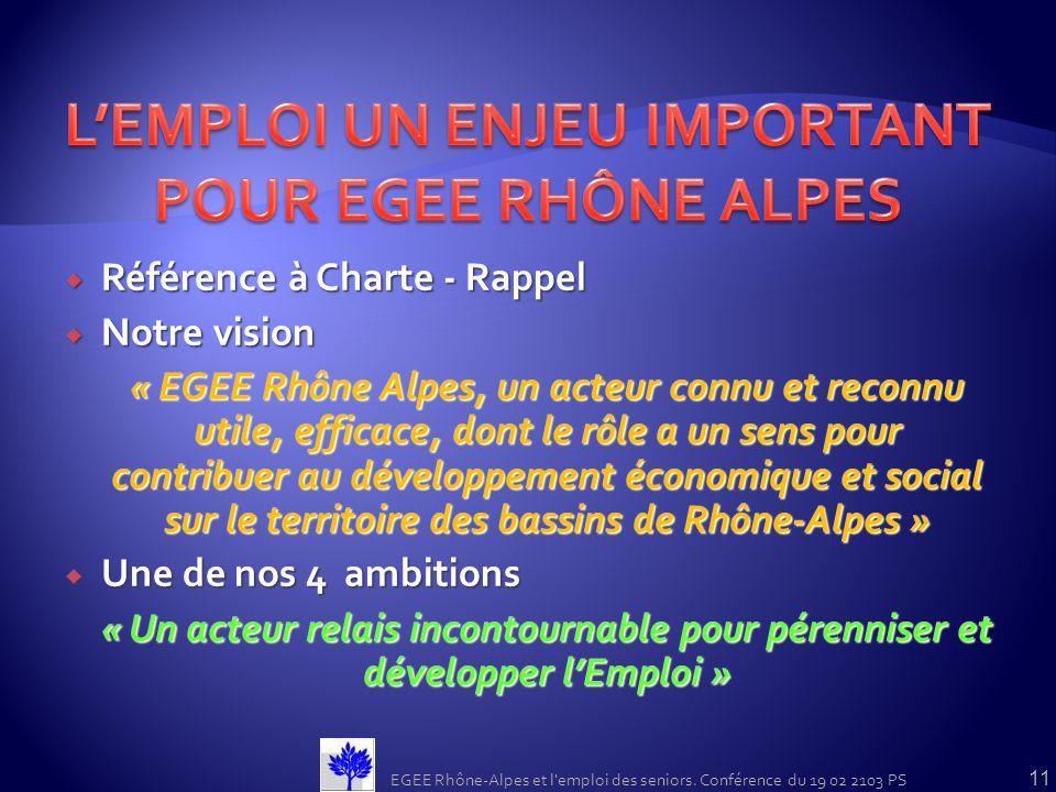 Référence à Charte - Rappel Référence à Charte - Rappel Notre vision Notre vision « EGEE Rhône Alpes, un acteur connu et reconnu utile, efficace, dont