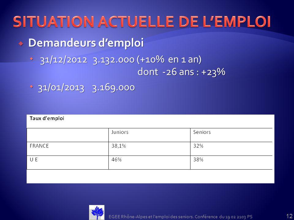 Demandeurs demploi Demandeurs demploi 31/12/2012 3.132.000 (+10% en 1 an) dont -26 ans : +23% 31/12/2012 3.132.000 (+10% en 1 an) dont -26 ans : +23%