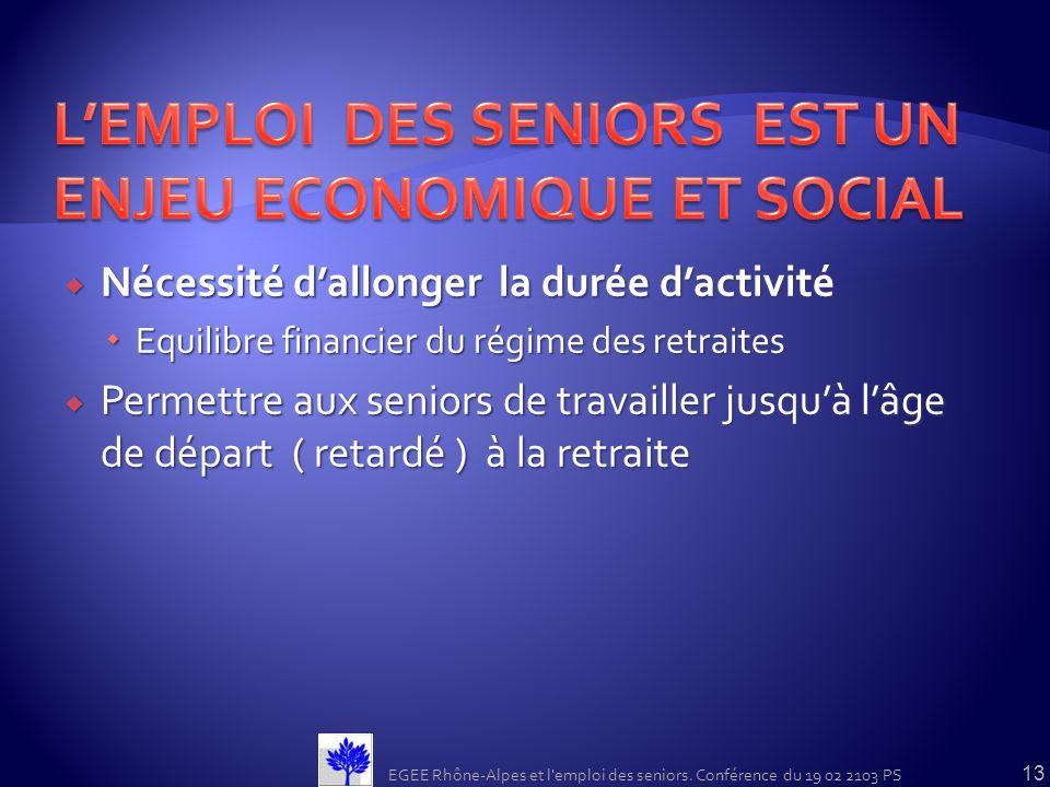 Nécessité dallonger la durée dactivité Nécessité dallonger la durée dactivité Equilibre financier du régime des retraites Equilibre financier du régim