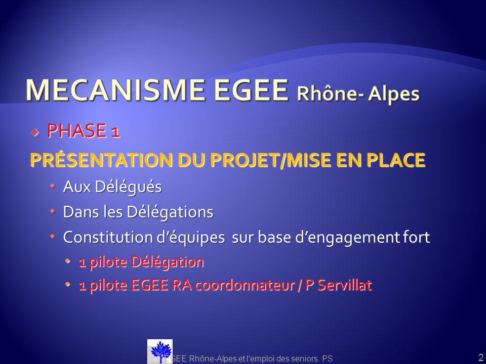 Une Journée Module 1 (1/2 journée) Connaissance des organismes et des dispositifs Connaissance des organismes et des dispositifs Les acteurs de lEmploi et de la Formation continue Les acteurs de lEmploi et de la Formation continue Les mesures et dispositifs de retour à lEmploi Les mesures et dispositifs de retour à lEmploi Aides mobilisables en faveur des seniors Module 2 (1/2 journée) Module 2 (1/2 journée) Mise en place et appropriation dun guide pour EGEE Rhône -Alpes Mise en place et appropriation dun guide pour EGEE Rhône -Alpes Référentiel seniors Rôle de laccompagnateur Rôle de laccompagnateur Techniques de recherche demploi adaptées aux seniors Techniques de recherche demploi adaptées aux seniors Les clés dune démarche professionnelle de laccompagnement des SeniorsLobjectif : la reprise de confiance, la remotivation du Demandeur EGEE Rhône-Alpes et l emploi des seniors.