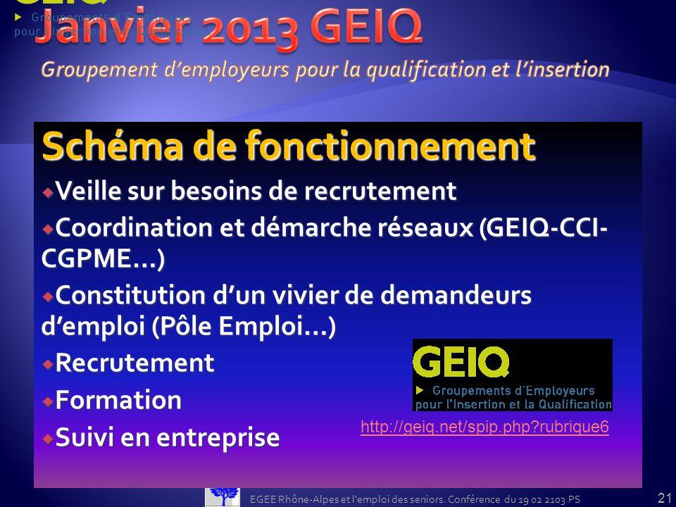 Schéma de fonctionnement Veille sur besoins de recrutement Veille sur besoins de recrutement Coordination et démarche réseaux (GEIQ-CCI- CGPME…) Coord