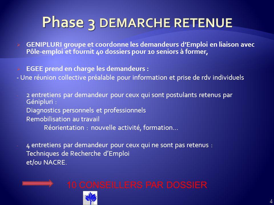 GENIPLURI groupe et coordonne les demandeurs dEmploi en liaison avec Pôle-emploi et fournit 40 dossiers pour 10 seniors à former, EGEE prend en charge