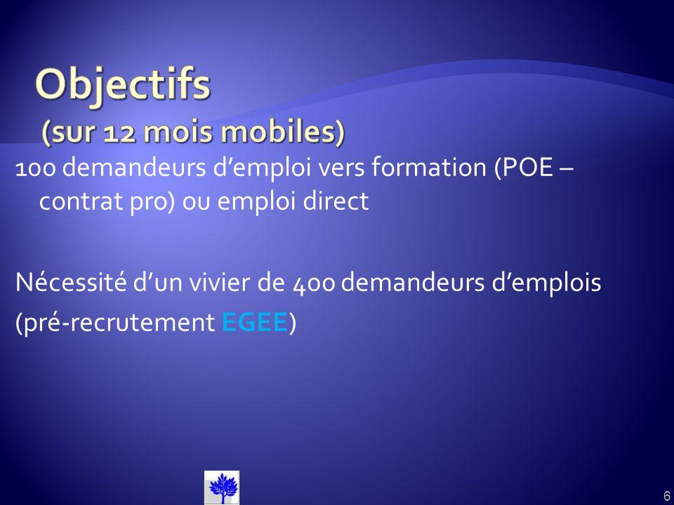 100 demandeurs demploi vers formation (POE – contrat pro) ou emploi direct Nécessité dun vivier de 400 demandeurs demplois (pré-recrutement EGEE) 6