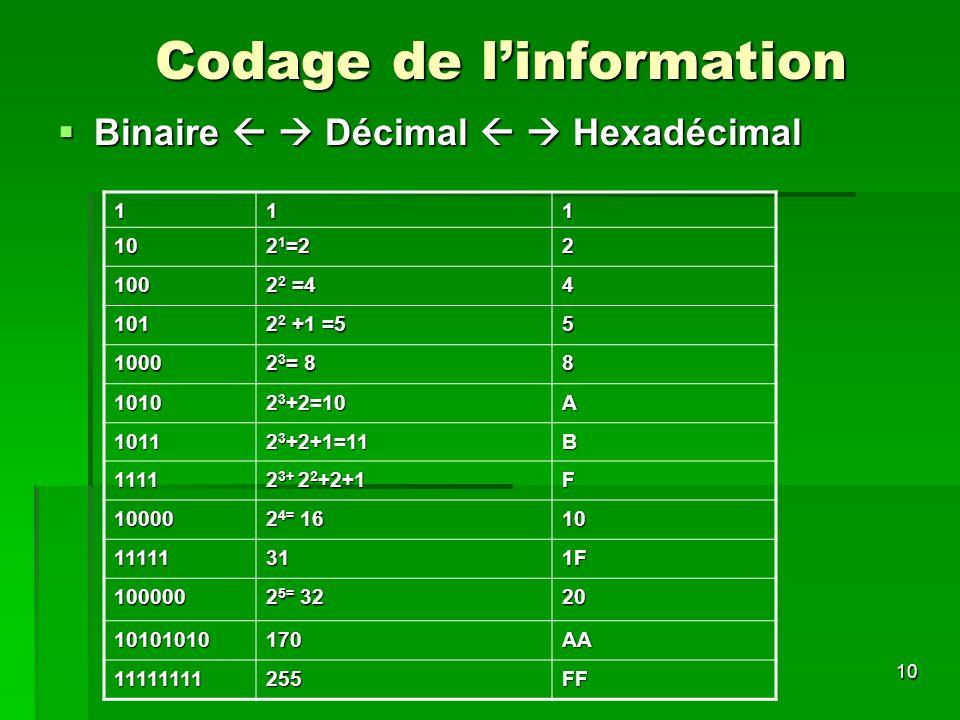 10 Codage de linformation Binaire Décimal Hexadécimal Binaire Décimal Hexadécimal 111 10 2 1 =2 2 100 2 2 =4 4 101 2 2 +1 =5 5 1000 2 3 = 8 8 1010 2 3