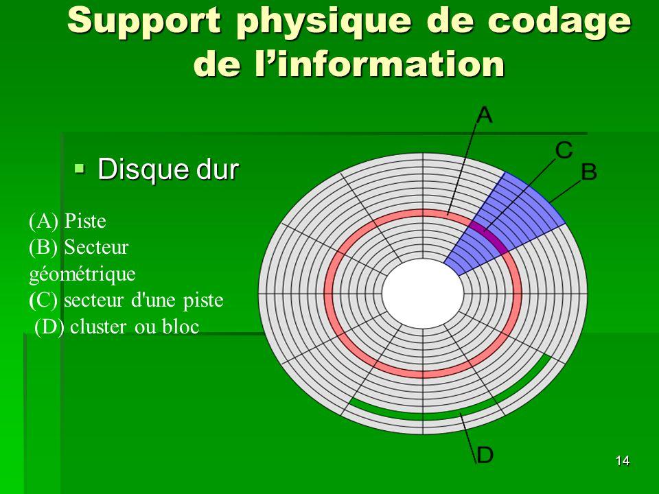 14 Support physique de codage de linformation Disque dur Disque dur (A) Piste (B) Secteur géométrique (C) secteur d'une piste (D) cluster ou bloc