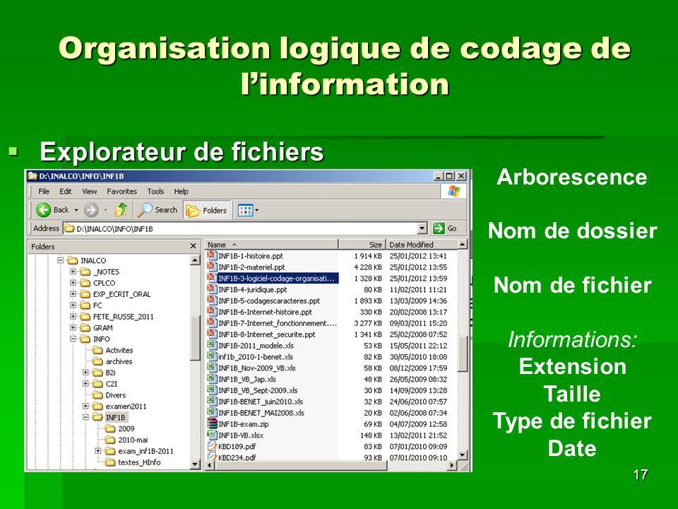 17 Organisation logique de codage de linformation Explorateur de fichiers Explorateur de fichiers Arborescence Nom de dossier Nom de fichier Informati