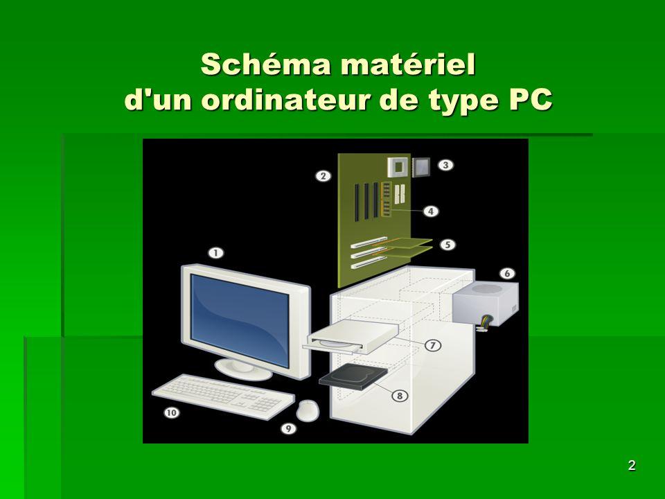 2 Schéma matériel d'un ordinateur de type PC