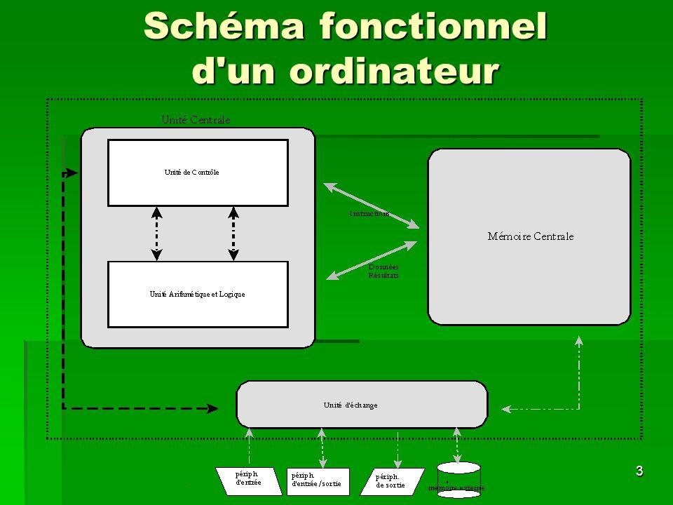 3 Schéma fonctionnel d'un ordinateur