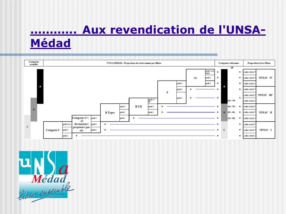............ Aux revendication de l UNSA- Médad