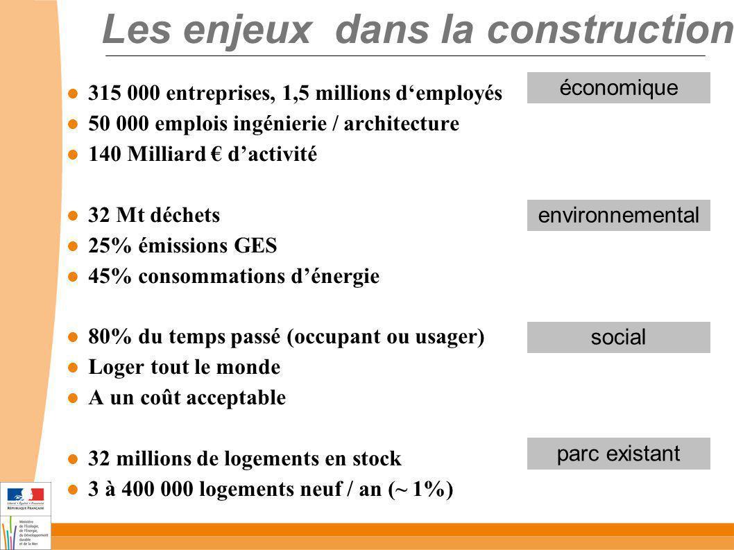 Les enjeux dans la construction 315 000 entreprises, 1,5 millions demployés 50 000 emplois ingénierie / architecture 140 Milliard dactivité 32 Mt déch
