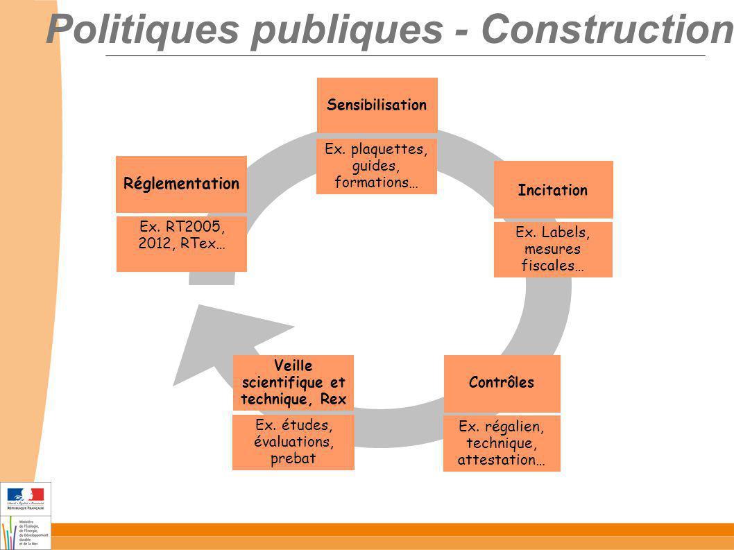 Politiques publiques - Construction Réglementation Sensibilisation Incitation Contrôles Veille scientifique et technique, Rex Ex. RT2005, 2012, RTex…