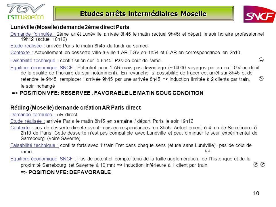 10 Etudes arrêts intermédiaires Moselle Lunéville (Moselle) demande 2ème direct Paris Demande formulée : 2ème arrêt Lunéville arrivée 8h45 le matin (actuel 9h45) et départ le soir horaire professionnel 19h12 (actuel 18h12) Etude réalisée : arrivée Paris le matin 8h45 du lundi au samedi Contexte : Actuellement en desserte ville-à-ville 1 AR TGV en 1h54 et 6 AR en correspondance en 2h10.
