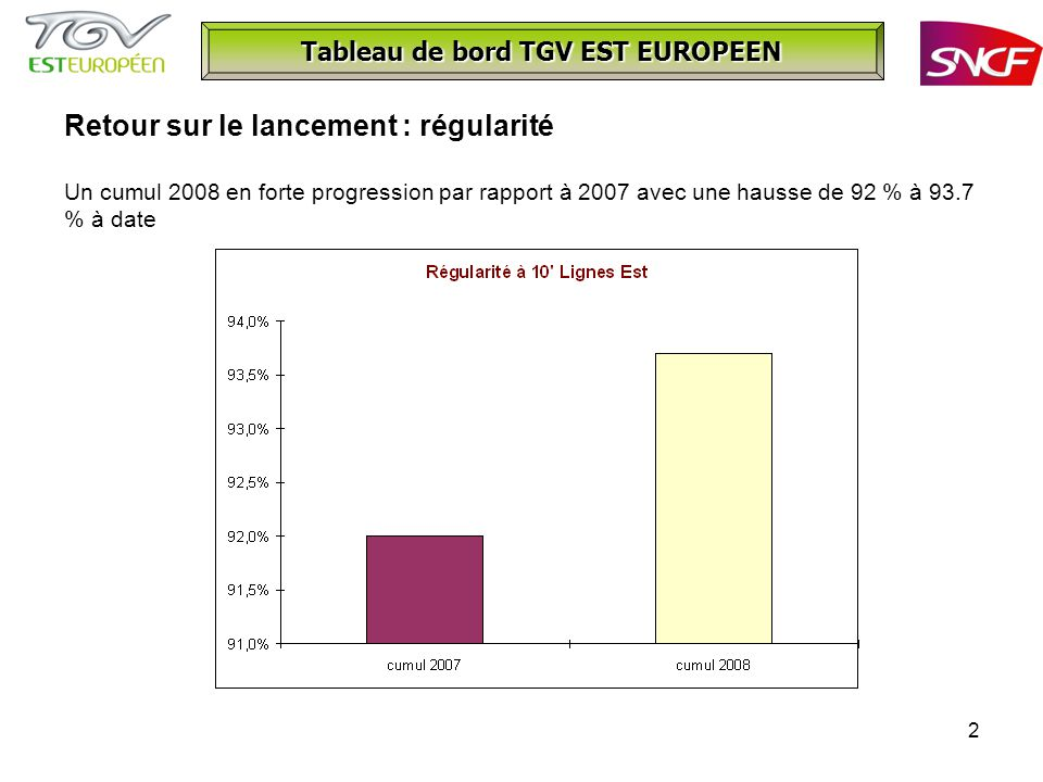 2 Tableau de bord TGV EST EUROPEEN Retour sur le lancement : régularité Un cumul 2008 en forte progression par rapport à 2007 avec une hausse de 92 % à 93.7 % à date