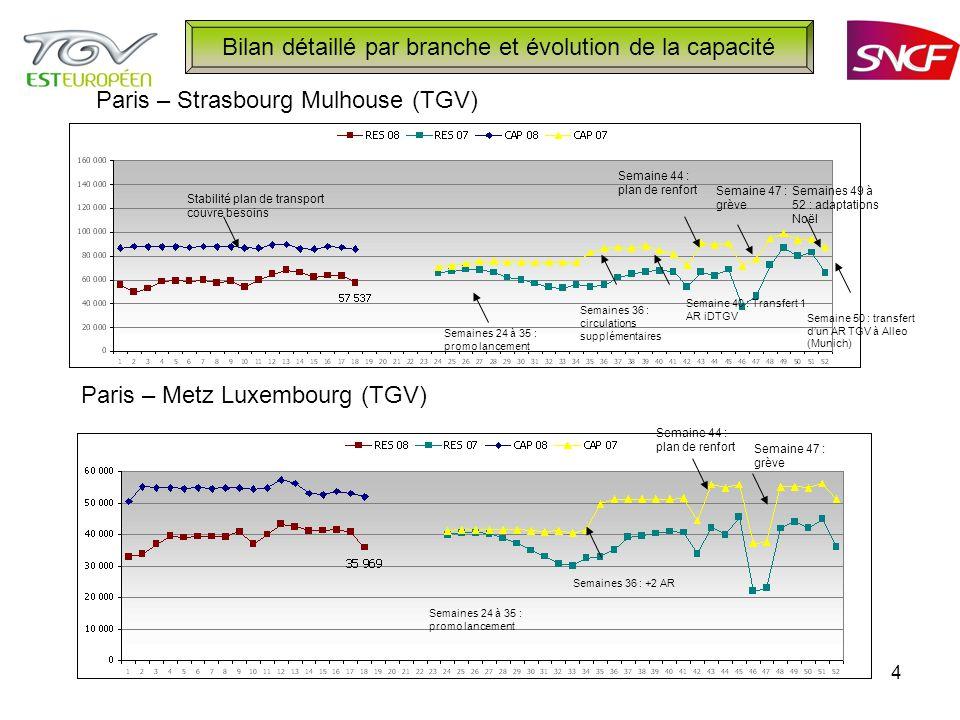 4 Bilan détaillé par branche et évolution de la capacité Paris – Strasbourg Mulhouse (TGV) Paris – Metz Luxembourg (TGV) Semaines 24 à 35 : promo lancement Semaines 36 : +2 AR Semaines 36 : circulations supplémentaires Semaine 40 : Transfert 1 AR iDTGV Semaine 44 : plan de renfort Semaine 47 : grève Semaines 49 à 52 : adaptations Noël Semaine 50 : transfert dun AR TGV à Alleo (Munich) Stabilité plan de transport couvre besoins Semaine 44 : plan de renfort Semaine 47 : grève