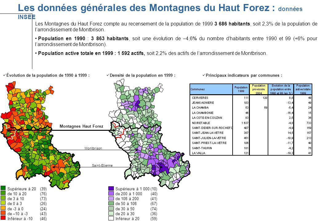 Les données générales des Montagnes du Haut Forez : données INSEE Les Montagnes du Haut Forez compte au recensement de la population de 1999 3 686 hab