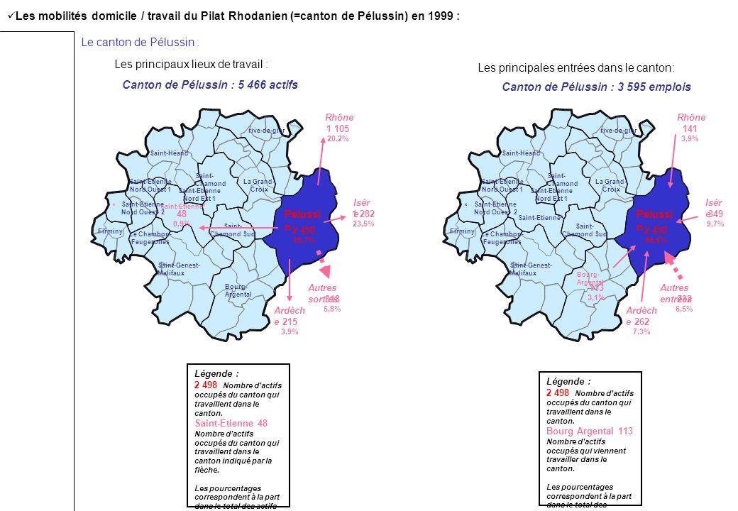 Les mobilités domicile / travail du Pilat Rhodanien (=canton de Pélussin) en 1999 : Le canton de Pélussin : Saint-Etienne* Le Chambon- Feugerolles Firminy Saint-Genest- Malifaux Bourg- Argental Pélussi n Saint- Chamond Sud Saint- Chamond La Grand- Croix rive-de-gier Saint-Héand Saint-Etienne Nord Est 1 * Saint-Etienne Nord Ouest 2 Saint-Etienne Nord Ouest 1 Rhône Ardèch e Isèr e 2 498 45,7% 1 282 23,5% 1 105 20,2% 215 3,9% 48 0,9% Canton de Pélussin : 5 466 actifs 318 5,8% Autres sorties Légende : 2 498 Nombre dactifs occupés du canton qui travaillent dans le canton.