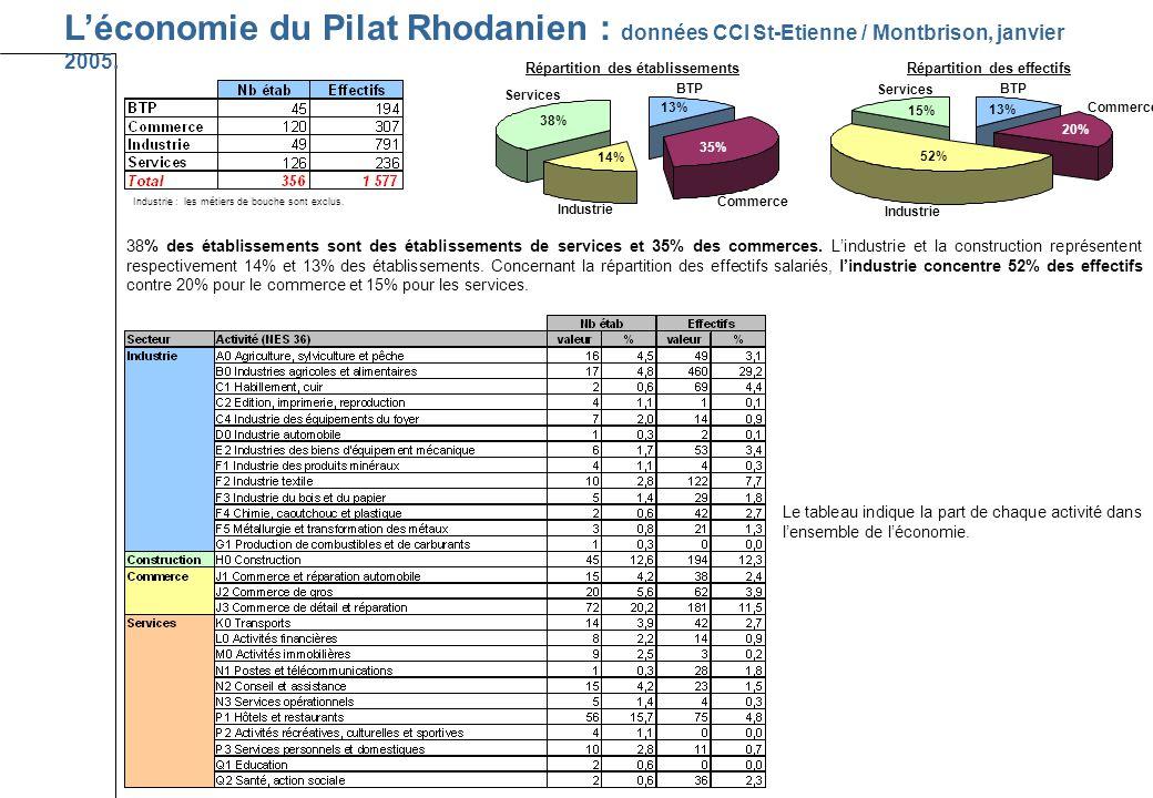 Léconomie du Pilat Rhodanien : données CCI St-Etienne / Montbrison, janvier 2005.