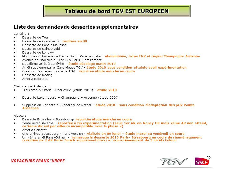 12 Tableau de bord TGV EST EUROPEEN Lorraine : Desserte de Toul Desserte de Commercy - réalisée en 08 Desserte de Pont à Mousson Desserte de Saint-Avo
