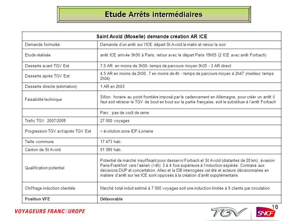16 Etude Arrêts intermédiaires Saint Avold (Moselle) demande création AR ICE Demande formuléeDemande d'un arrêt sur l'ICE départ St Avold le matin et
