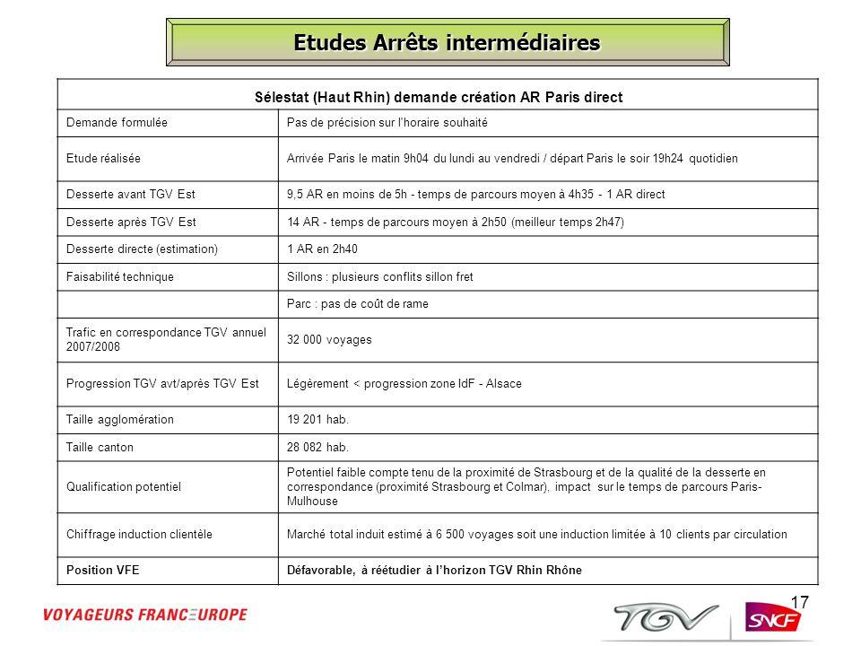 17 Etudes Arrêts intermédiaires Sélestat (Haut Rhin) demande création AR Paris direct Demande formuléePas de précision sur l'horaire souhaité Etude ré