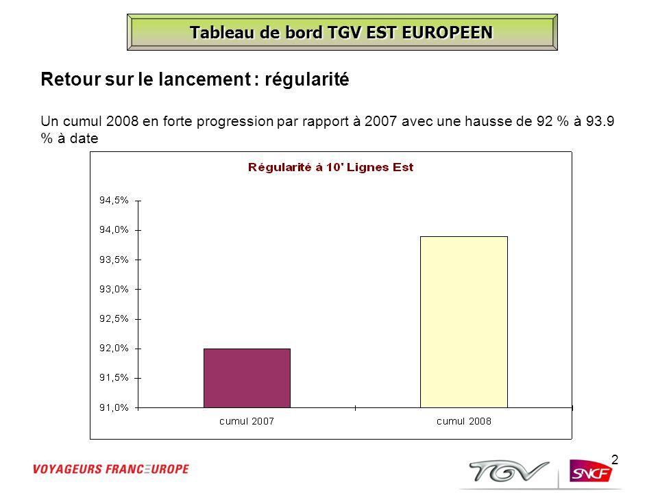 2 Tableau de bord TGV EST EUROPEEN Retour sur le lancement : régularité Un cumul 2008 en forte progression par rapport à 2007 avec une hausse de 92 %