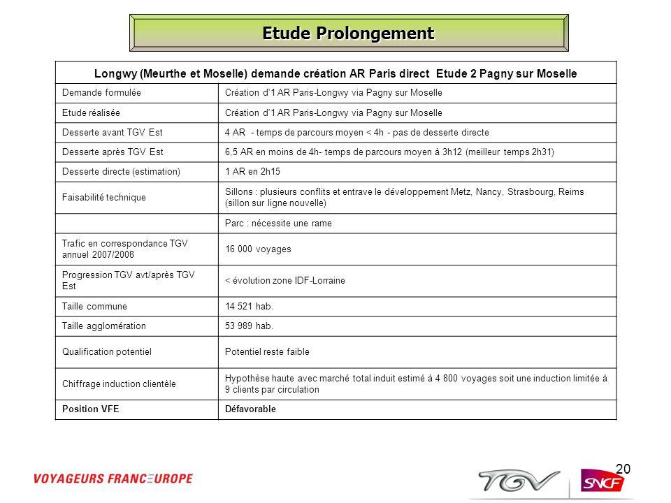 20 Etude Prolongement Longwy (Meurthe et Moselle) demande création AR Paris direct Etude 2 Pagny sur Moselle Demande formuléeCréation d'1 AR Paris-Lon