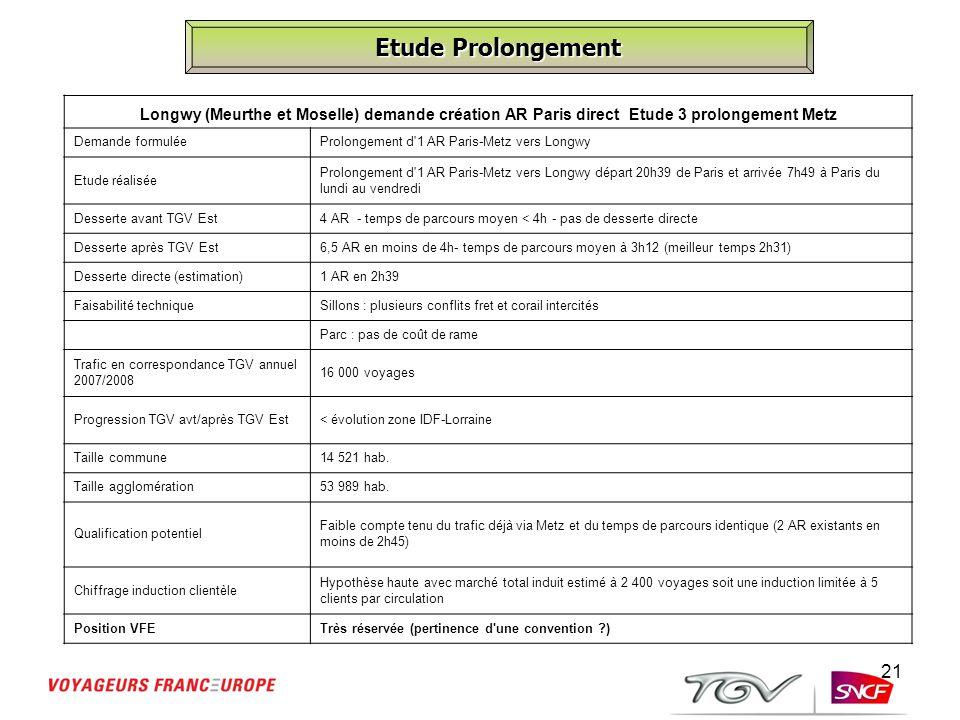 21 Etude Prolongement Longwy (Meurthe et Moselle) demande création AR Paris direct Etude 3 prolongement Metz Demande formuléeProlongement d'1 AR Paris