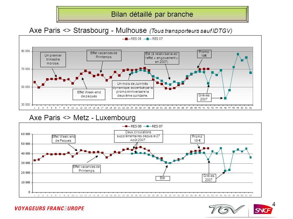 4 Bilan détaillé par branche Axe Paris <> Strasbourg - Mulhouse (Tous transporteurs sauf IDTGV) Axe Paris <> Metz - Luxembourg 30 000 50 000 70 000 90