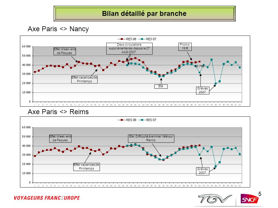 5 Bilan détaillé par branche Axe Paris <> Nancy Axe Paris <> Reims Effet Week-end de Paques Effet vacances de Printemps Deux circulations supplémentai