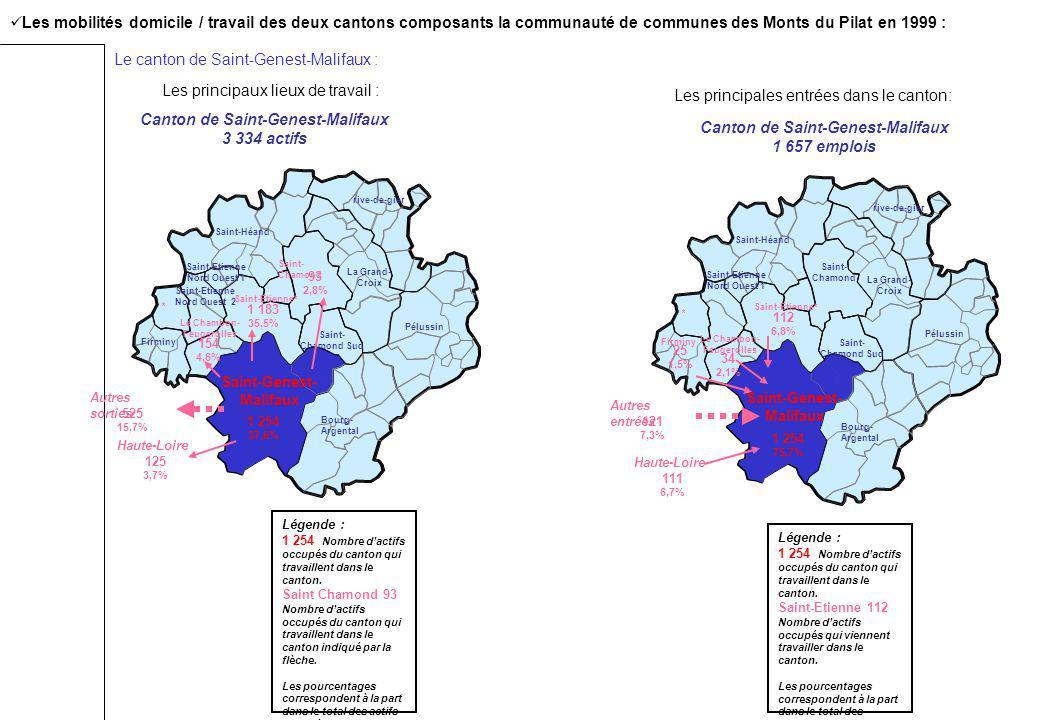 Les mobilités domicile / travail des deux cantons composants la communauté de communes des Monts du Pilat en 1999 : Les principaux lieux de travail :