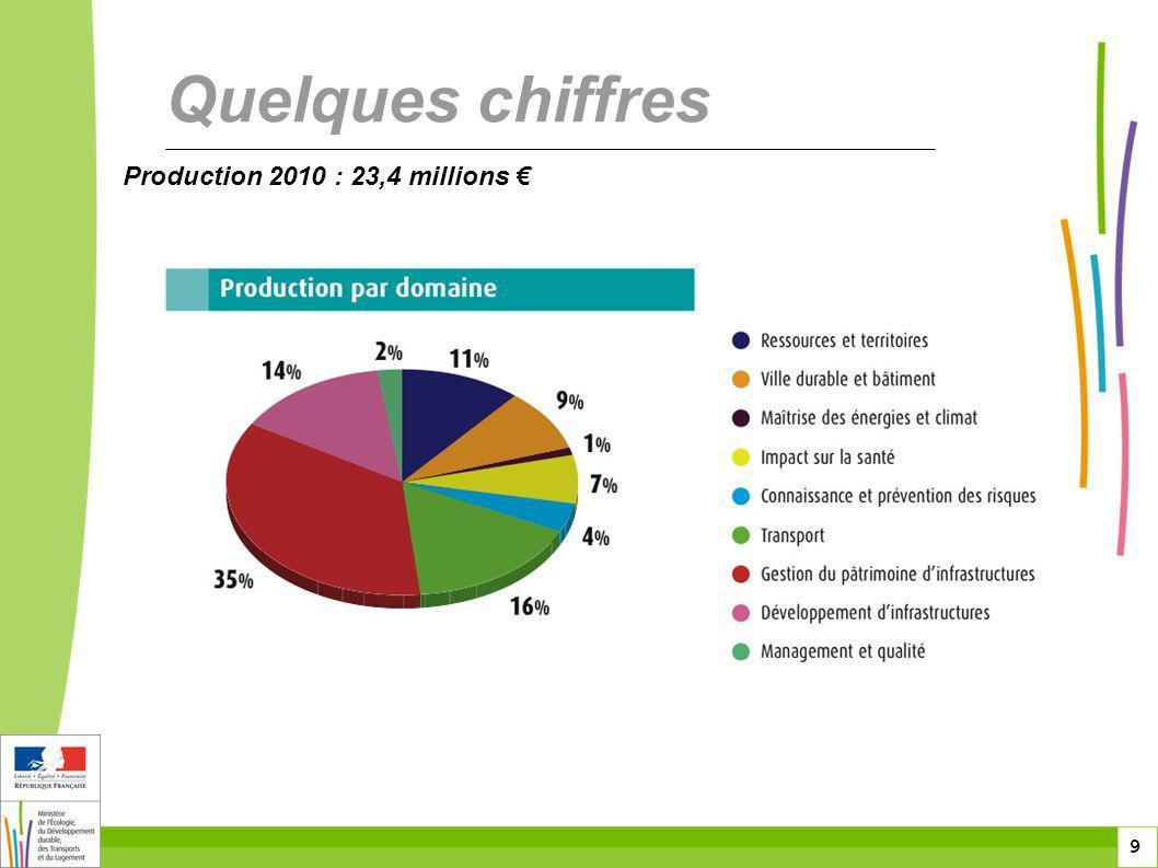 9 9 9 Production 2010 : 23,4 millions