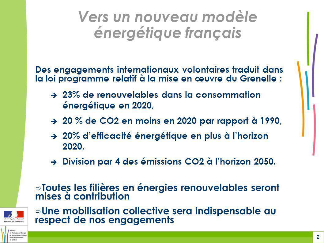 3 … avec des objectifs nationaux précis pour les énergies renouvelables Bois-énergie (Habitat collectif, tertiaire, industrie) : 20062020 Chaleur Électricité 8,8 Mtep15 Mtep 0,2 Mtep1,4 Mtep 2020 x 1,7 x 7 20072020 Électricité2500 MW25 000 MW 2020 x 10 20072020 Électricité13 MW5200 MW 2020 x 400 Éolien : Photovoltaïque :