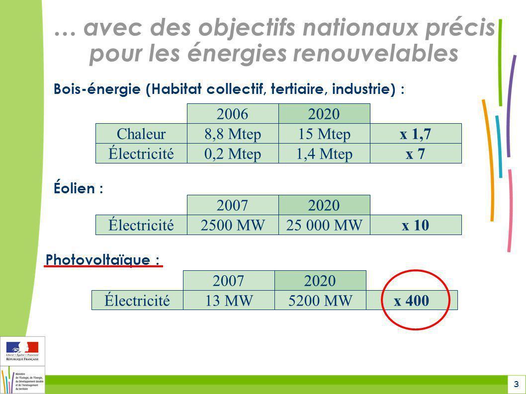 4 Rhône-Alpes : Des atouts en matière dénergie renouvelable Une région dynamique à fort potentiel de développement en énergie renouvelable : Première région française pour lhydroélectricité, riche dun tissu industriel et universitaire important, bénéficie de ressources abondantes (biomasse, vent, ensoleillement…)