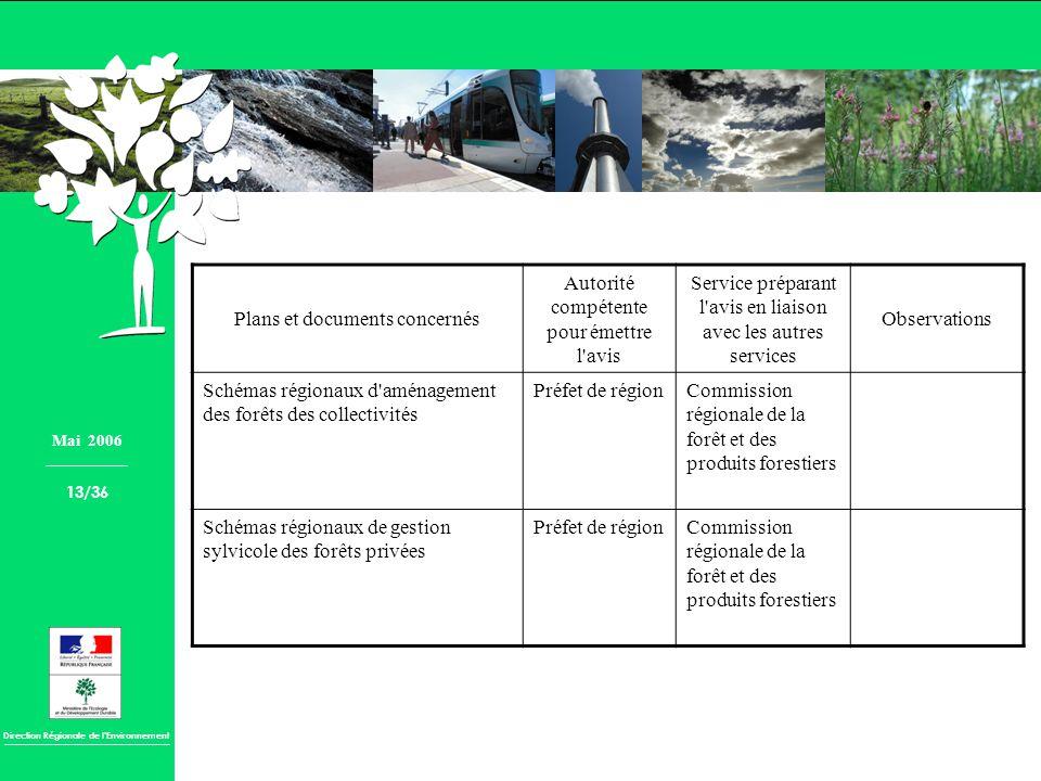 Direction Régionale de lEnvironnement Plans et documents concernés Autorité compétente pour émettre l'avis Service préparant l'avis en liaison avec le