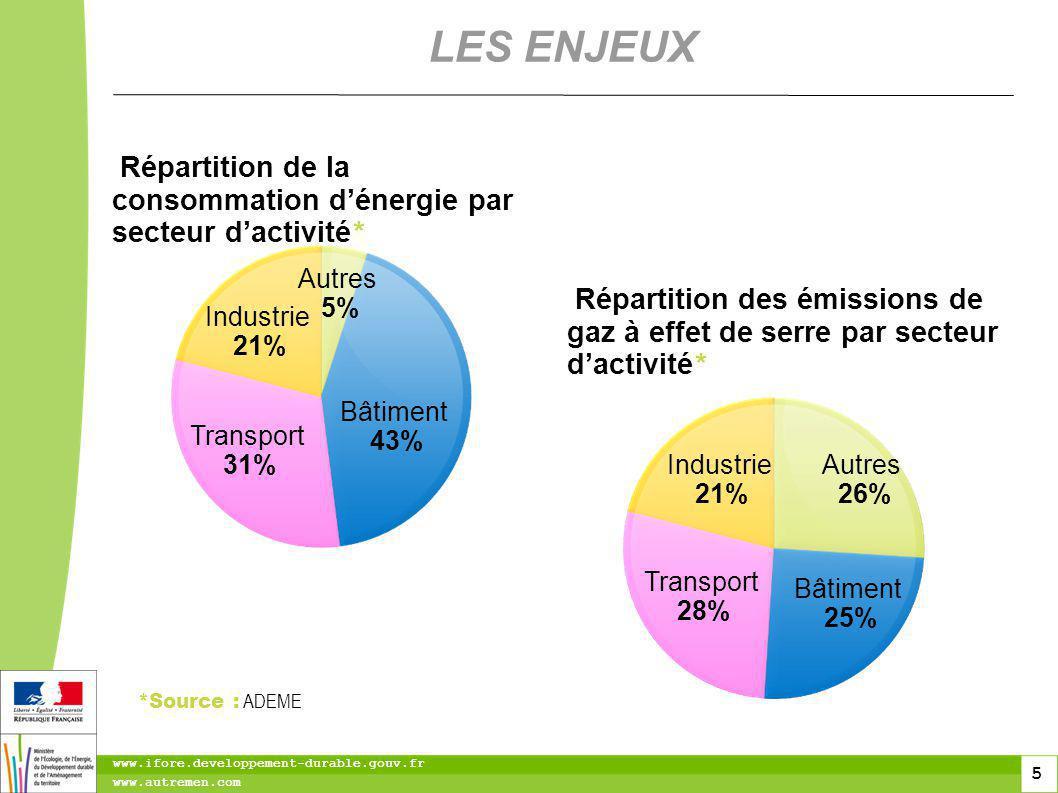 5 5 www.ifore.developpement-durable.gouv.fr www.autremen.com LES ENJEUX Répartition des émissions de gaz à effet de serre par secteur dactivité * Transport 28% Bâtiment 25% Autres 26% Industrie 21% Répartition de la consommation dénergie par secteur dactivité * Bâtiment 43% Transport 31% Industrie 21% Autres 5% *Source : ADEME