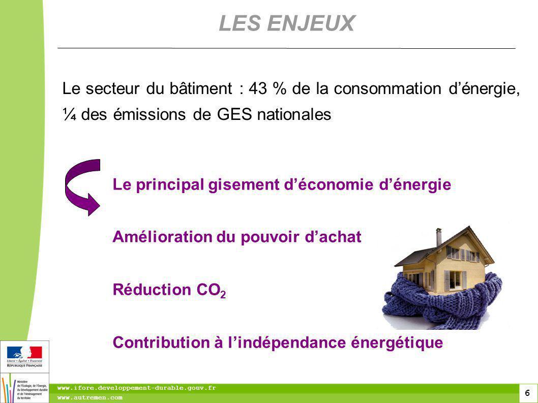 6 6 www.ifore.developpement-durable.gouv.fr www.autremen.com Le secteur du bâtiment : 43 % de la consommation dénergie, ¼ des émissions de GES nationales LES ENJEUX Le principal gisement déconomie dénergie Amélioration du pouvoir dachat Réduction CO 2 Contribution à lindépendance énergétique