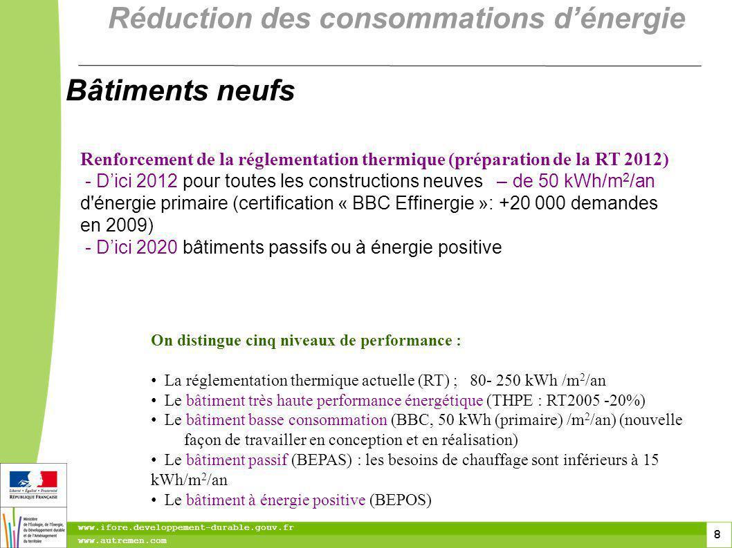 8 8 www.ifore.developpement-durable.gouv.fr www.autremen.com Renforcement de la réglementation thermique (préparation de la RT 2012) - Dici 2012 pour toutes les constructions neuves – de 50 kWh/m 2 /an d énergie primaire (certification « BBC Effinergie »: +20 000 demandes en 2009) - Dici 2020 bâtiments passifs ou à énergie positive On distingue cinq niveaux de performance : La réglementation thermique actuelle (RT) ; 80- 250 kWh /m 2 /an Le bâtiment très haute performance énergétique (THPE : RT2005 -20%) Le bâtiment basse consommation (BBC, 50 kWh (primaire) /m 2 /an) (nouvelle façon de travailler en conception et en réalisation) Le bâtiment passif (BEPAS) : les besoins de chauffage sont inférieurs à 15 kWh/m 2 /an Le bâtiment à énergie positive (BEPOS) Bâtiments neufs Réduction des consommations dénergie